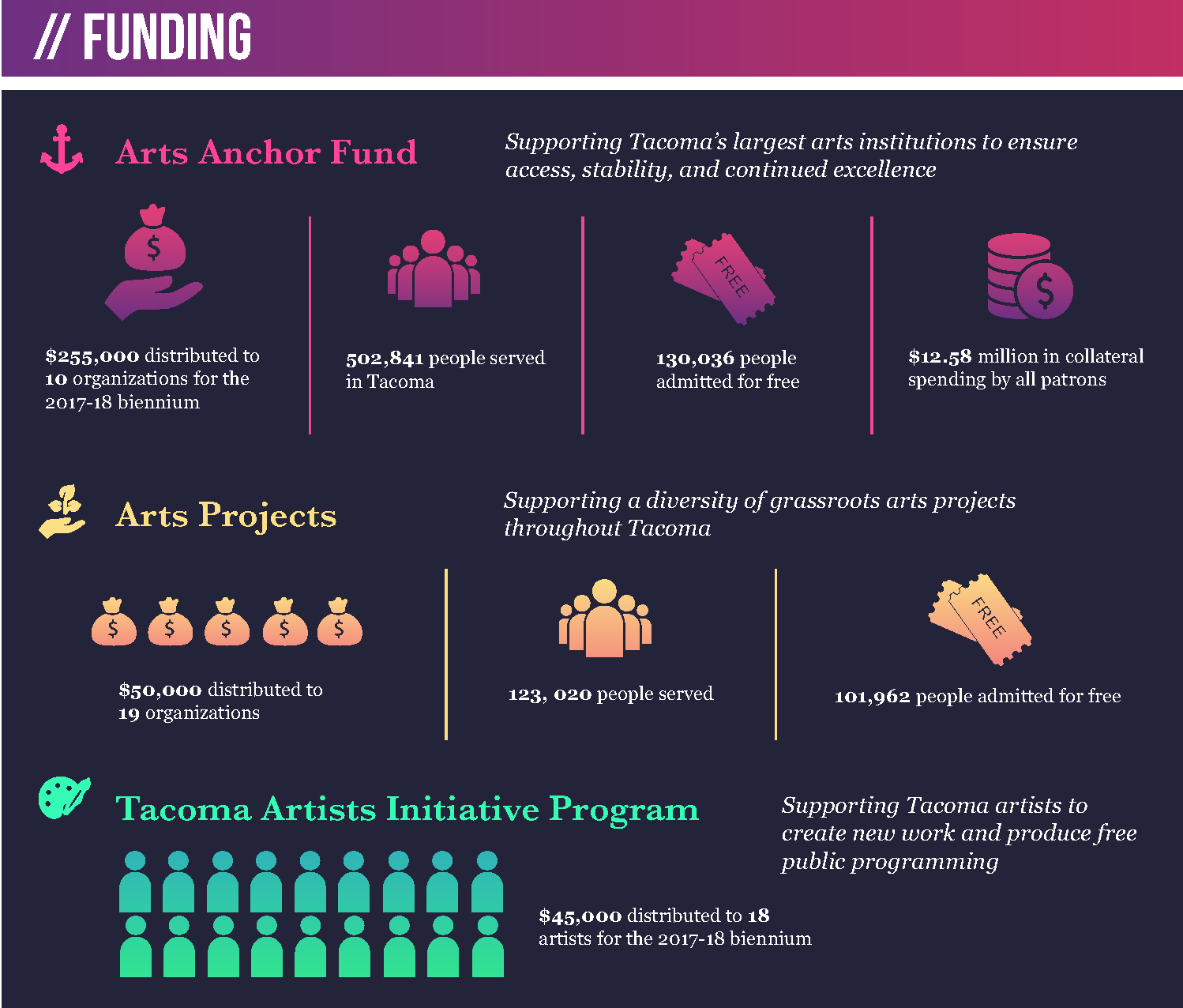 Tacoma Arts Commission 2017 funding overview